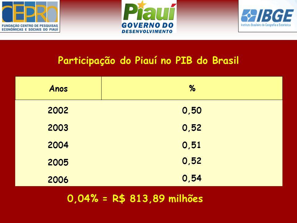 Participação do Piauí no PIB do Brasil 0,04% = R$ 813,89 milhões Anos% 20020,50 20030,52 20040,51 2005 0,52 2006 0,54