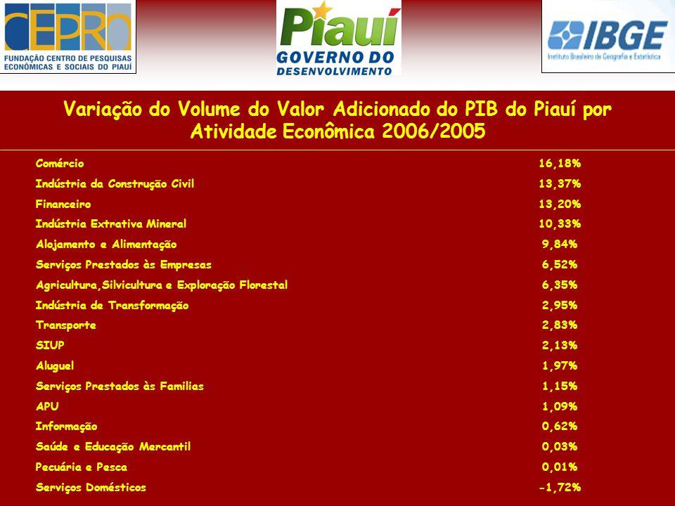 Variação do Volume do Valor Adicionado do PIB do Piauí por Atividade Econômica 2006/2005 Comércio16,18% Indústria da Construção Civil13,37% Financeiro