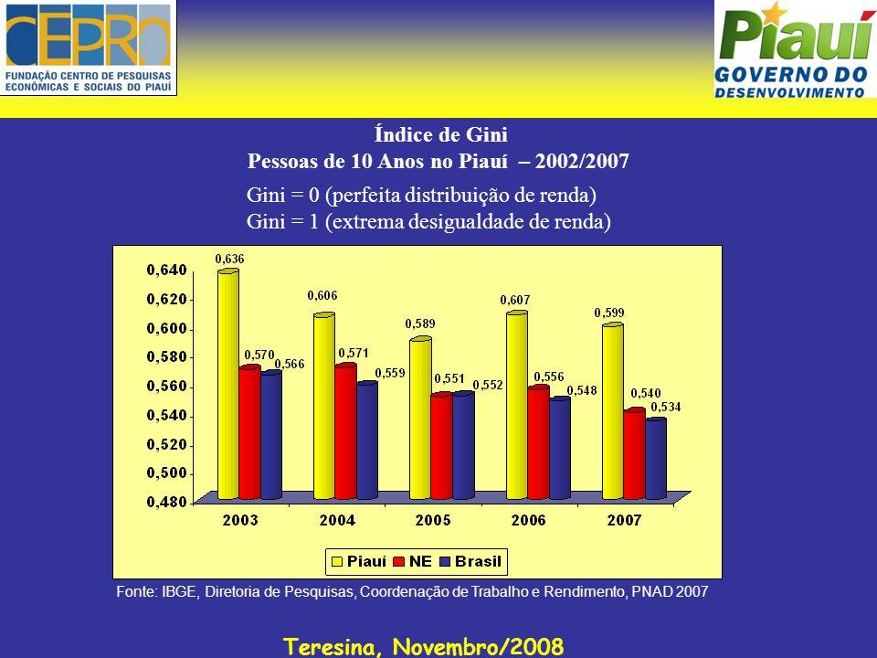 Teresina, Novembro/2008 Índice de Gini Pessoas de 10 Anos no Piauí – 2002/2007 Fonte: IBGE, Diretoria de Pesquisas, Coordenação de Trabalho e Rendimen