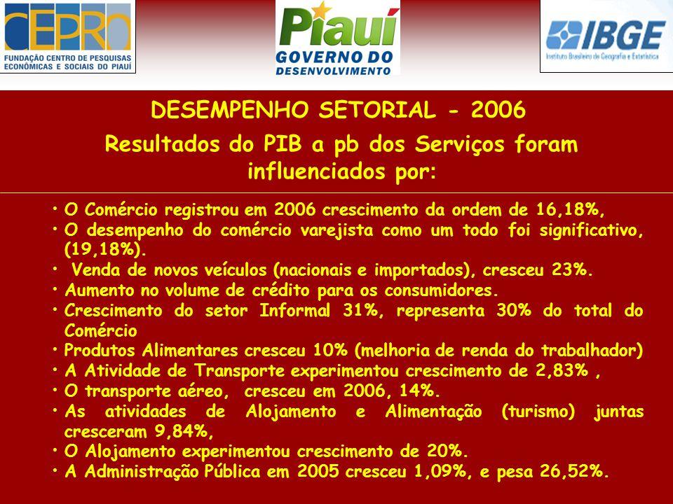 Resultados do PIB a pb dos Serviços foram influenciados por : DESEMPENHO SETORIAL - 2006 O Comércio registrou em 2006 crescimento da ordem de 16,18%, O desempenho do comércio varejista como um todo foi significativo, (19,18%).