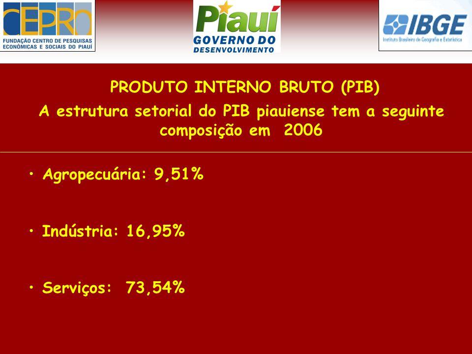 Agropecuária: 9,51% Indústria: 16,95% Serviços: 73,54% PRODUTO INTERNO BRUTO (PIB) A estrutura setorial do PIB piauiense tem a seguinte composição em