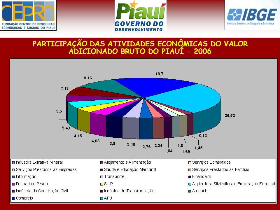 PARTICIPAÇÃO DAS ATIVIDADES ECONÔMICAS DO VALOR ADICIONADO BRUTO DO PIAUÍ - 2006