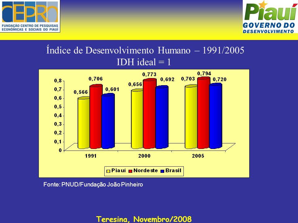 Teresina, Novembro/2008 : Índice de Desenvolvimento Humano – 1991/2005 IDH ideal = 1 Fonte: PNUD/Fundação João Pinheiro