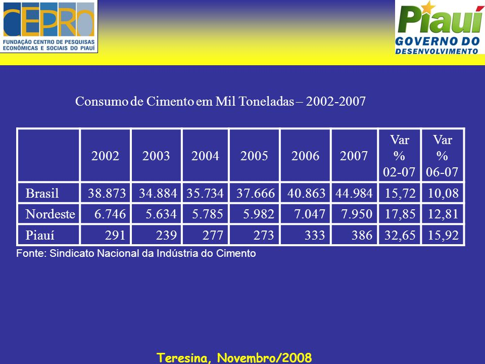 Teresina, Novembro/2008 200220032004200520062007 Var % 02-07 Var % 06-07 Brasil38.87334.88435.73437.66640.86344.984 15,72 10,08 Nordeste6.7465.6345.7855.9827.0477.950 17,85 12,81 Piauí291239277273333386 32,65 15,92 Consumo de Cimento em Mil Toneladas – 2002-2007 Fonte: Sindicato Nacional da Indústria do Cimento