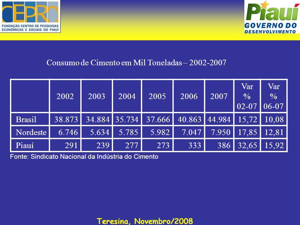 Teresina, Novembro/2008 200220032004200520062007 Var % 02-07 Var % 06-07 Brasil38.87334.88435.73437.66640.86344.984 15,72 10,08 Nordeste6.7465.6345.78