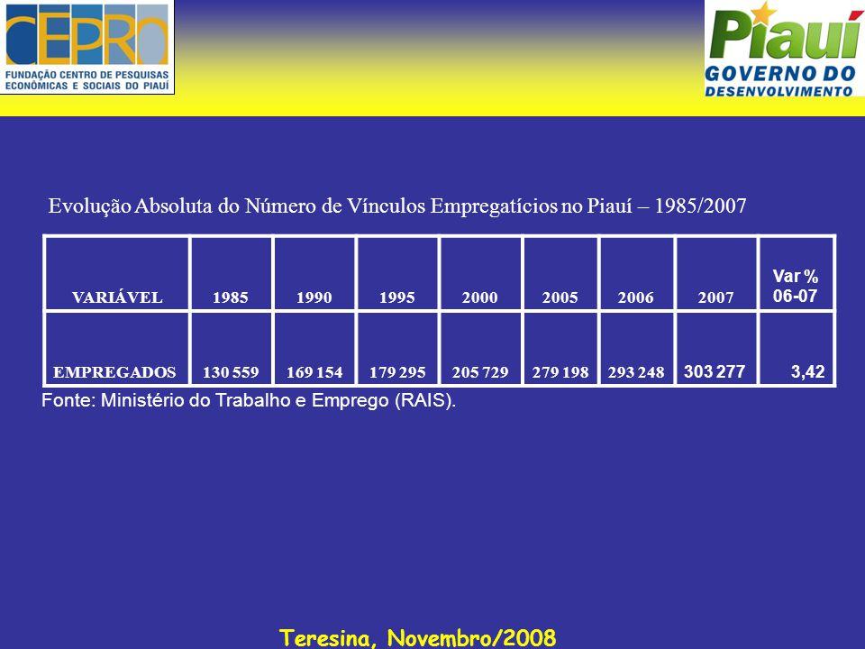 Teresina, Novembro/2008 Evolução Absoluta do Número de Vínculos Empregatícios no Piauí – 1985/2007 Fonte: Ministério do Trabalho e Emprego (RAIS). VAR