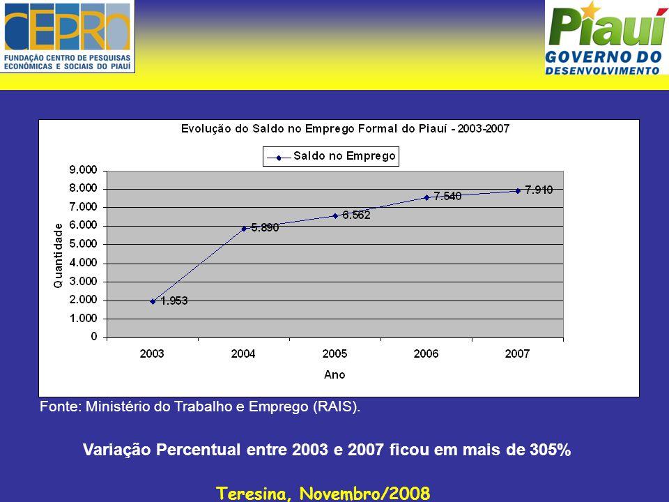 Teresina, Novembro/2008 Fonte: Ministério do Trabalho e Emprego (RAIS). Variação Percentual entre 2003 e 2007 ficou em mais de 305%
