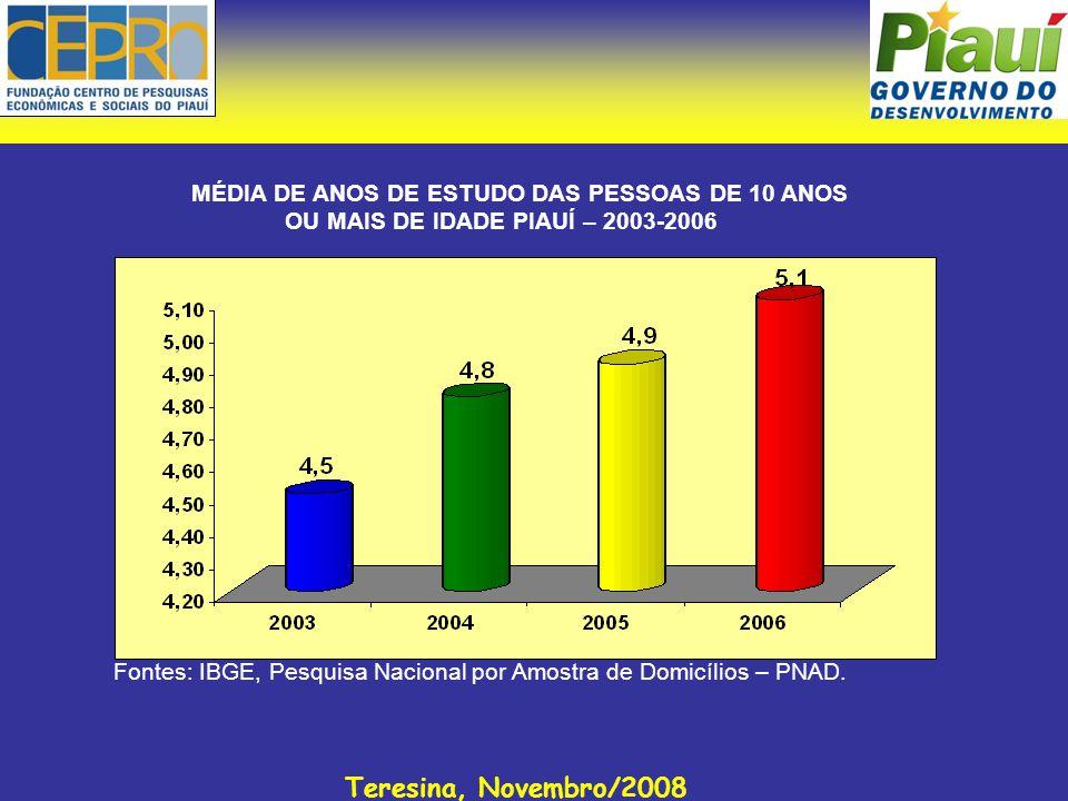 Teresina, Novembro/2008 MÉDIA DE ANOS DE ESTUDO DAS PESSOAS DE 10 ANOS OU MAIS DE IDADE PIAUÍ – 2003-2006 Fontes: IBGE, Pesquisa Nacional por Amostra de Domicílios – PNAD.