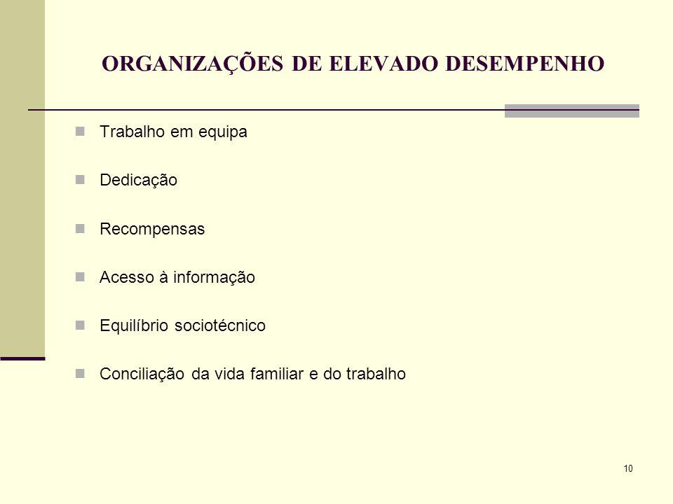 10 ORGANIZAÇÕES DE ELEVADO DESEMPENHO Trabalho em equipa Dedicação Recompensas Acesso à informação Equilíbrio sociotécnico Conciliação da vida familiar e do trabalho