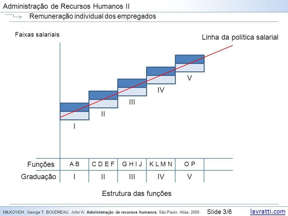 lavratti.com Slide 3/6 Administração de Recursos Humanos II Remuneração individual dos empregados Faixas salariais MILKOVICH, George T; BOUDREAU, John W.