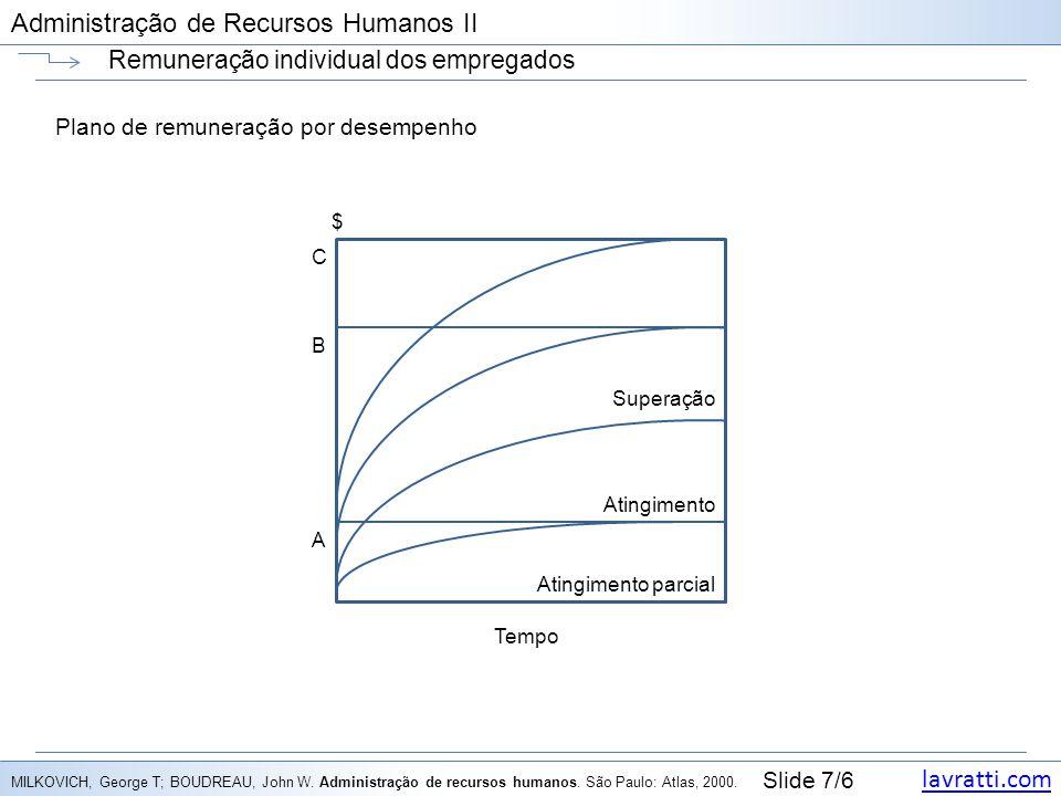 lavratti.com Slide 7/6 Administração de Recursos Humanos II Remuneração individual dos empregados Plano de remuneração por desempenho MILKOVICH, Georg