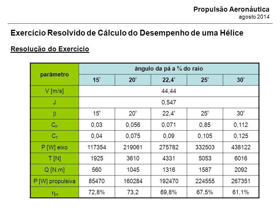 Propulsão Aeronáutica agosto 2014 Resolução do Exercício Exercício Resolvido de Cálculo do Desempenho de uma Hélice parâmetro ângulo da pá a ¾ do raio