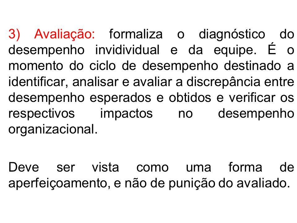 3) Avaliação: formaliza o diagnóstico do desempenho invidividual e da equipe. É o momento do ciclo de desempenho destinado a identificar, analisar e a