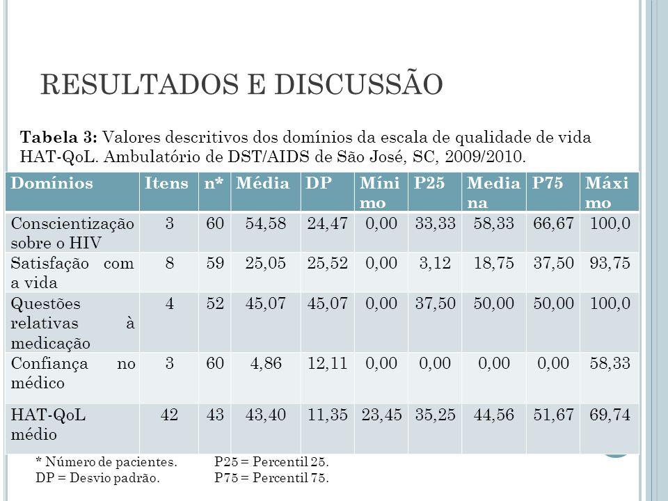 RESULTADOS E DISCUSSÃO Tabela 3: Valores descritivos dos domínios da escala de qualidade de vida HAT-QoL. Ambulatório de DST/AIDS de São José, SC, 200