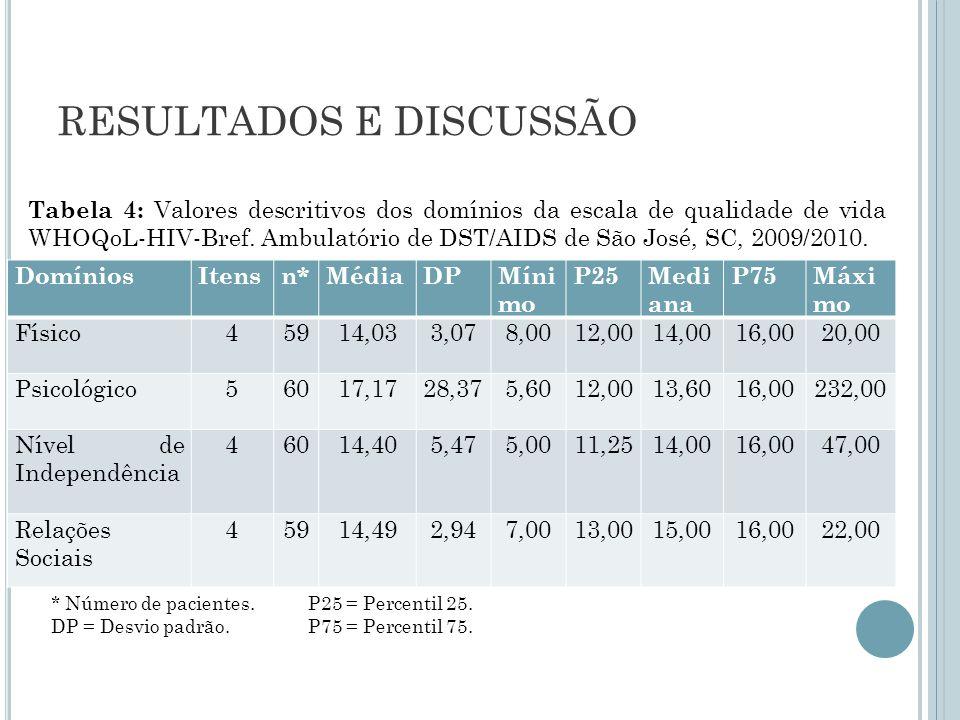 RESULTADOS E DISCUSSÃO Tabela 4: Valores descritivos dos domínios da escala de qualidade de vida WHOQoL-HIV-Bref. Ambulatório de DST/AIDS de São José,