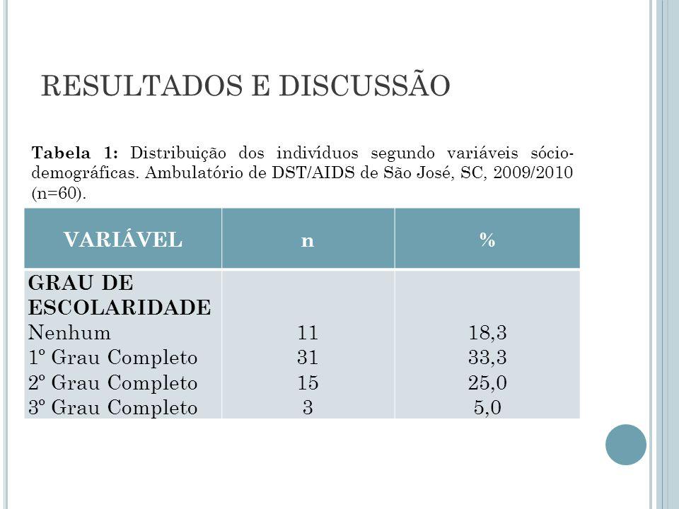 RESULTADOS E DISCUSSÃO VARIÁVELn% GRAU DE ESCOLARIDADE Nenhum 1º Grau Completo 2º Grau Completo 3º Grau Completo 11 31 15 3 18,3 33,3 25,0 5,0 Tabela