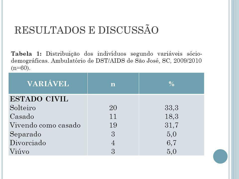RESULTADOS E DISCUSSÃO VARIÁVELn% ESTADO CIVIL Solteiro Casado Vivendo como casado Separado Divorciado Viúvo 20 11 19 3 4 3 33,3 18,3 31,7 5,0 6,7 5,0