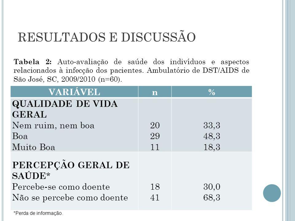 RESULTADOS E DISCUSSÃO VARIÁVELn% QUALIDADE DE VIDA GERAL Nem ruim, nem boa Boa Muito Boa 20 29 11 33,3 48,3 18,3 PERCEPÇÃO GERAL DE SAÚDE * Percebe-s