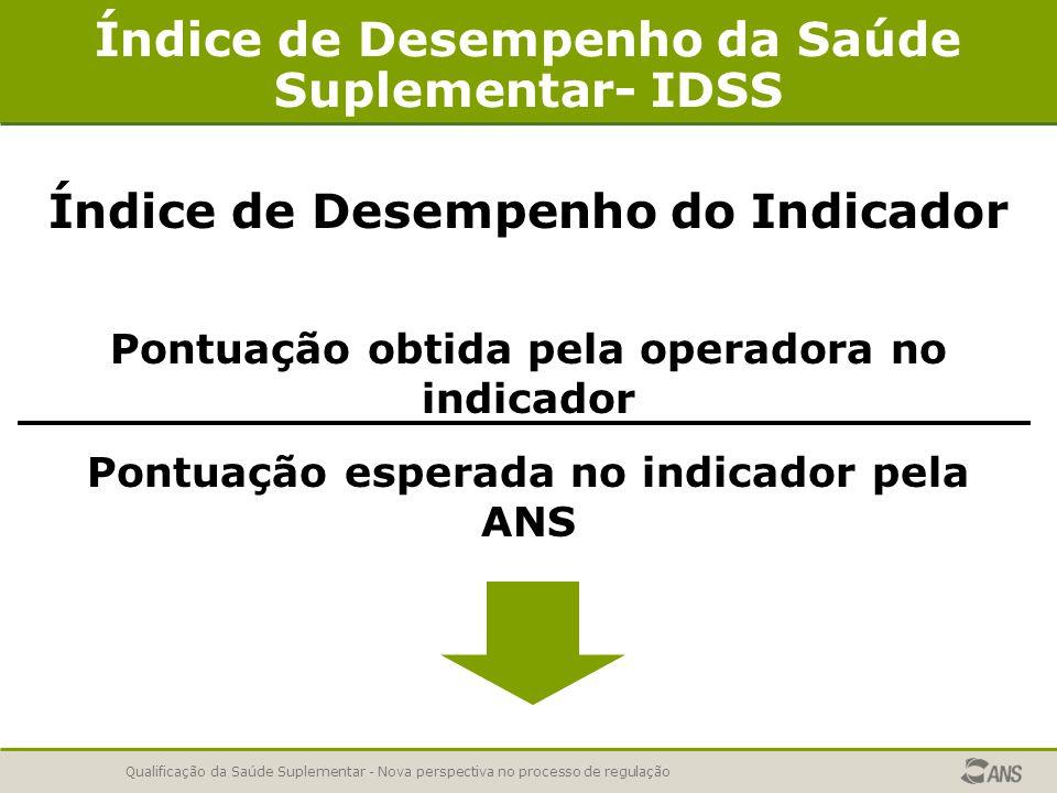 Qualificação da Saúde Suplementar - Nova perspectiva no processo de regulação Índice de Desempenho da Saúde Suplementar- IDSS Índice de Desempenho do Indicador Pontuação obtida pela operadora no indicador Pontuação esperada no indicador pela ANS