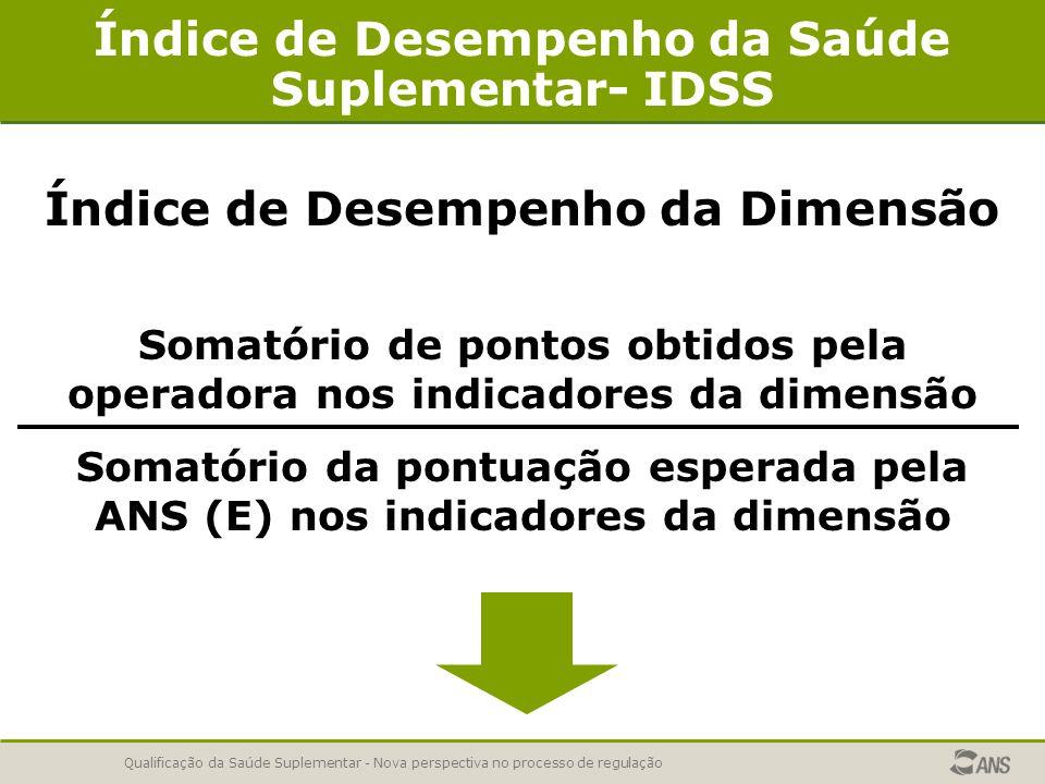 Qualificação da Saúde Suplementar - Nova perspectiva no processo de regulação Índice de Desempenho da Saúde Suplementar- IDSS Índice de Desempenho da Dimensão Somatório de pontos obtidos pela operadora nos indicadores da dimensão Somatório da pontuação esperada pela ANS (E) nos indicadores da dimensão