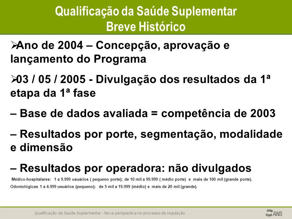 Qualificação da Saúde Suplementar - Nova perspectiva no processo de regulação Qualificação da Saúde Suplementar Breve Histórico   Ano de 2004 – Conc