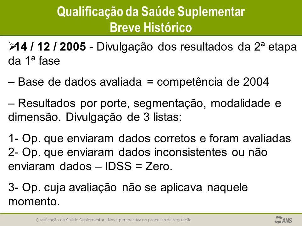 Qualificação da Saúde Suplementar - Nova perspectiva no processo de regulação Qualificação da Saúde Suplementar Breve Histórico   14 / 12 / 2005 - Divulgação dos resultados da 2ª etapa da 1ª fase – Base de dados avaliada = competência de 2004 – Resultados por porte, segmentação, modalidade e dimensão.