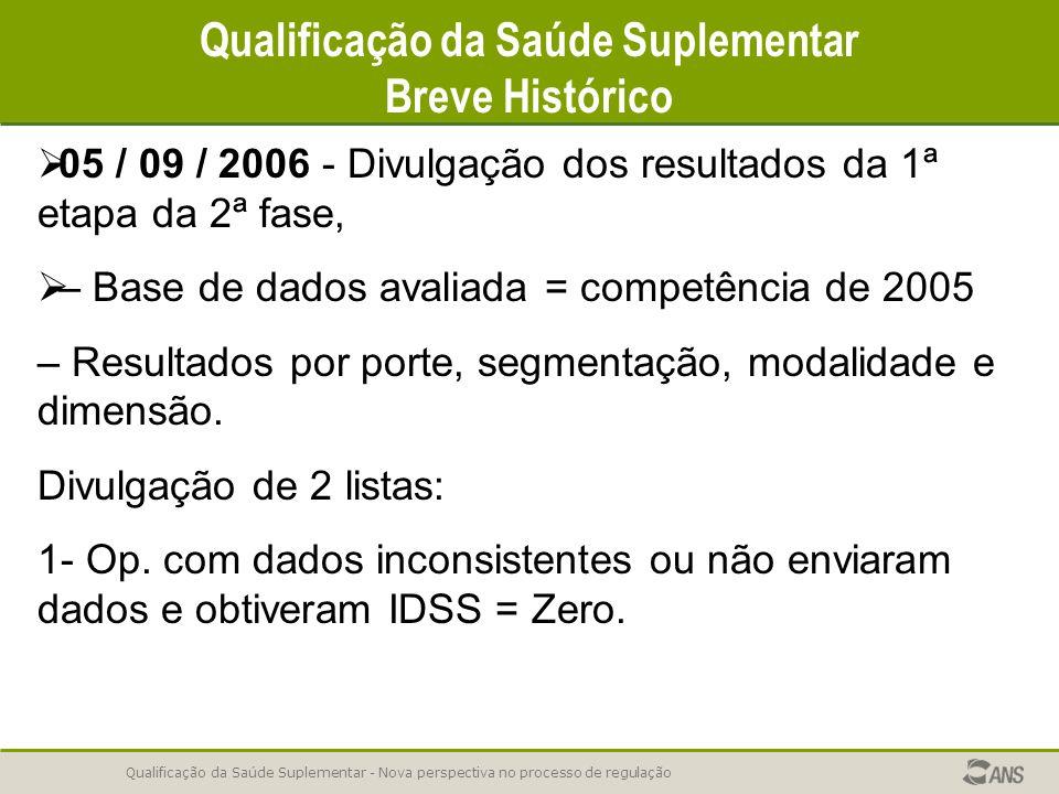 Qualificação da Saúde Suplementar - Nova perspectiva no processo de regulação Qualificação da Saúde Suplementar Breve Histórico   05 / 09 / 2006 - D