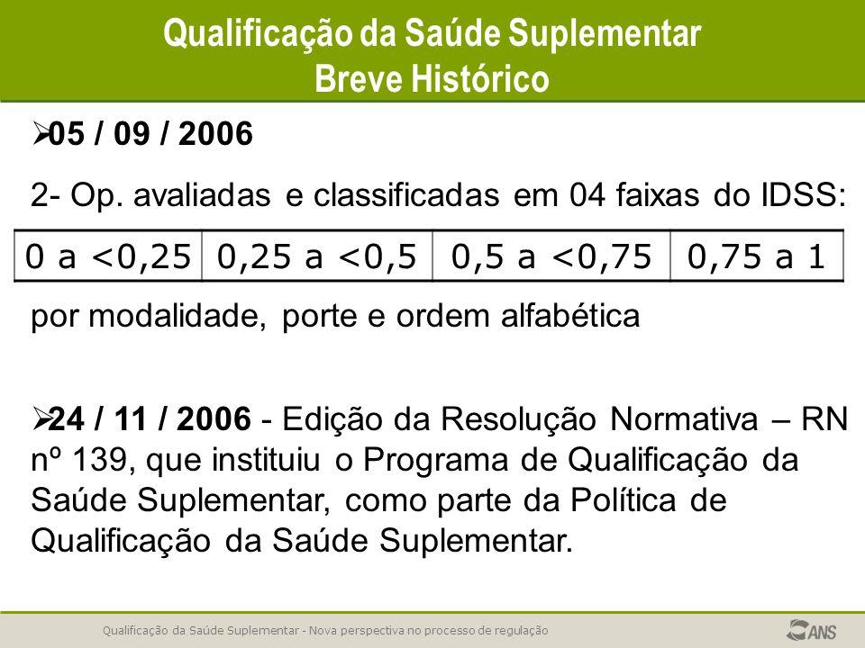 Qualificação da Saúde Suplementar - Nova perspectiva no processo de regulação Qualificação da Saúde Suplementar Breve Histórico   05 / 09 / 2006 2-