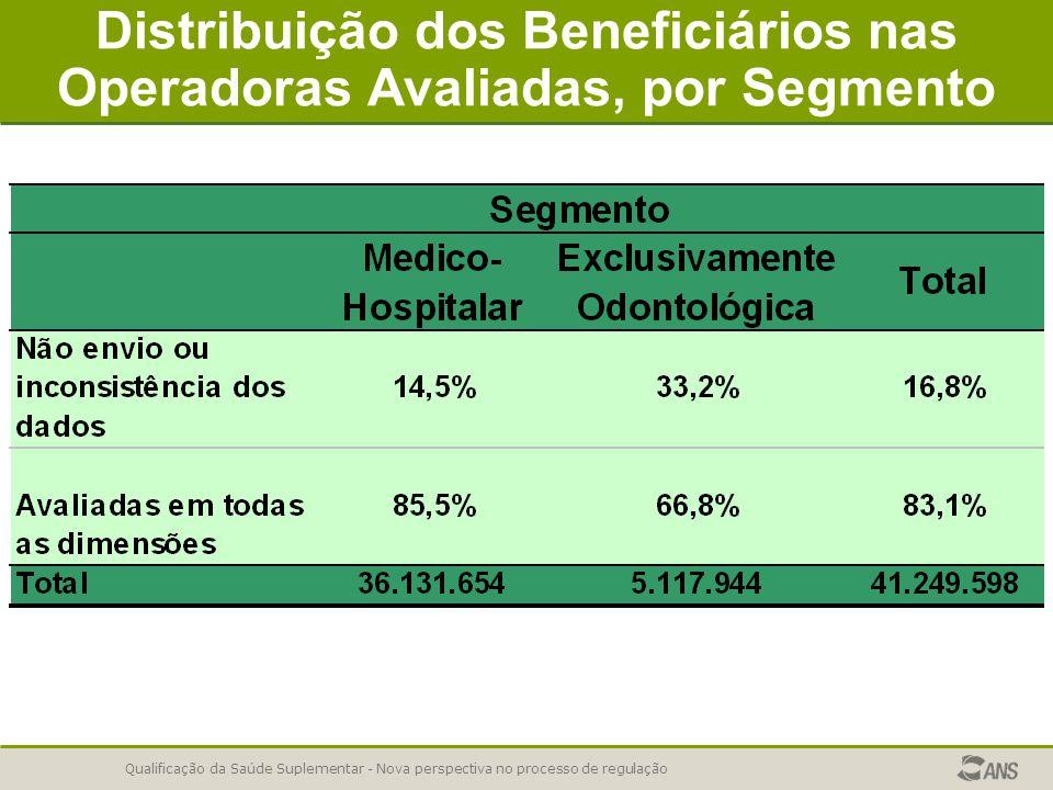 Qualificação da Saúde Suplementar - Nova perspectiva no processo de regulação Distribuição dos Beneficiários nas Operadoras Avaliadas, por Segmento