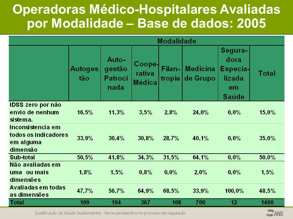 Qualificação da Saúde Suplementar - Nova perspectiva no processo de regulação Operadoras Médico-Hospitalares Avaliadas por Modalidade – Base de dados: 2005
