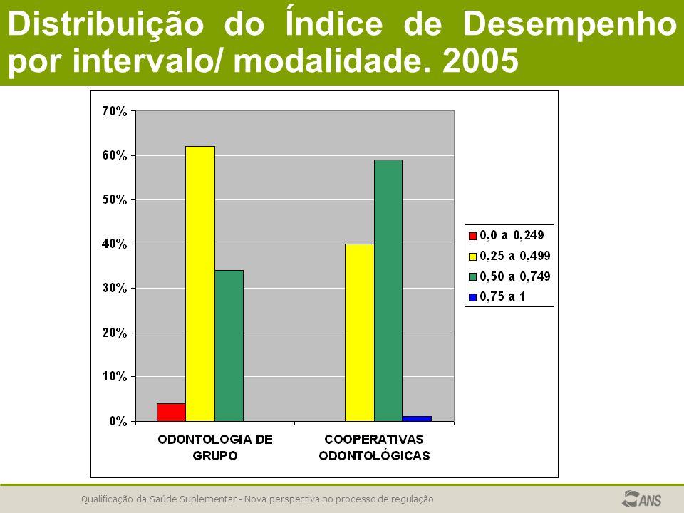 Qualificação da Saúde Suplementar - Nova perspectiva no processo de regulação Distribuição do Índice de Desempenho por intervalo/ modalidade. 2005