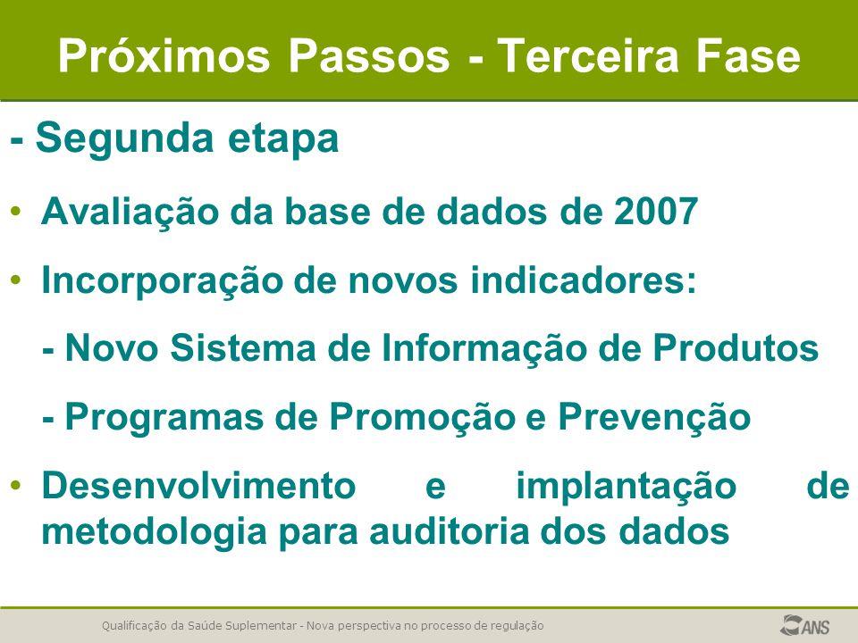 Qualificação da Saúde Suplementar - Nova perspectiva no processo de regulação Próximos Passos - Terceira Fase - Segunda etapa Avaliação da base de dad
