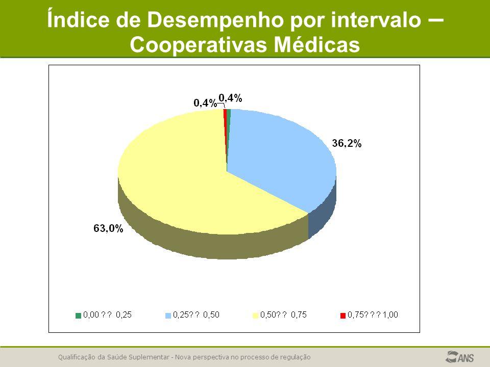Qualificação da Saúde Suplementar - Nova perspectiva no processo de regulação Índice de Desempenho por intervalo – Cooperativas Médicas