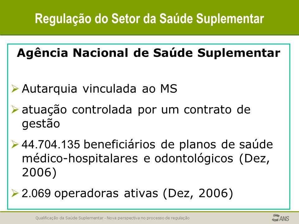 Qualificação da Saúde Suplementar - Nova perspectiva no processo de regulação Avaliação da Qualidade das Operadoras Número de Indicadores por Dimensão e Fase.