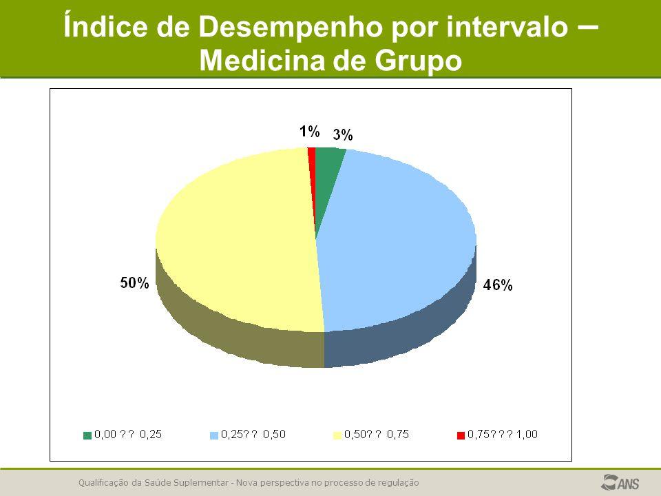 Qualificação da Saúde Suplementar - Nova perspectiva no processo de regulação Índice de Desempenho por intervalo – Medicina de Grupo
