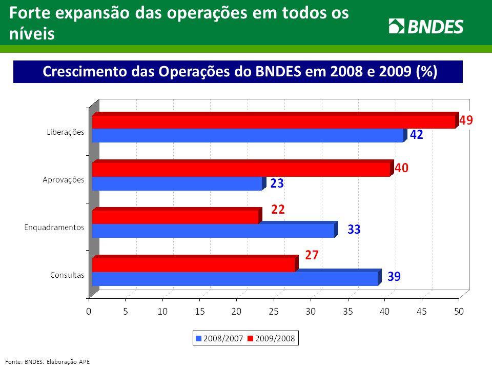 Crescimento das Operações do BNDES em 2008 e 2009 (%) Forte expansão das operações em todos os níveis Fonte: BNDES. Elaboração APE