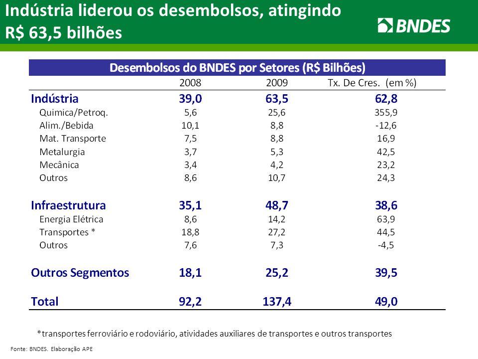 Indústria liderou os desembolsos, atingindo R$ 63,5 bilhões Fonte: BNDES. Elaboração APE *transportes ferroviário e rodoviário, atividades auxiliares