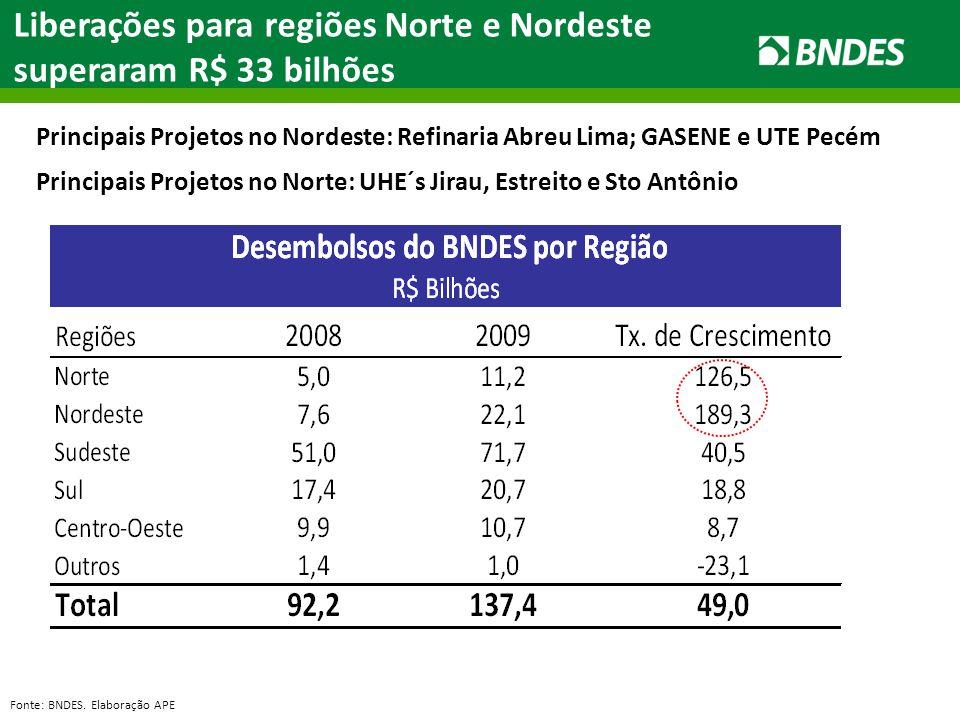 Liberações para regiões Norte e Nordeste superaram R$ 33 bilhões Fonte: BNDES. Elaboração APE Principais Projetos no Nordeste: Refinaria Abreu Lima; G