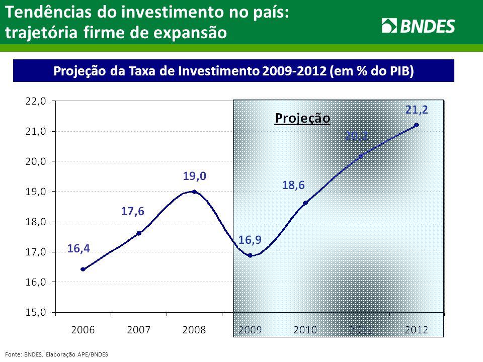 Tendências do investimento no país: trajetória firme de expansão Fonte: BNDES. Elaboração APE/BNDES Projeção da Taxa de Investimento 2009-2012 (em % d