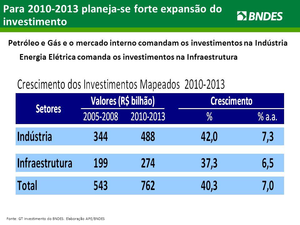 Para 2010-2013 planeja-se forte expansão do investimento Fonte: GT Investimento do BNDES. Elaboração APE/BNDES Petróleo e Gás e o mercado interno coma