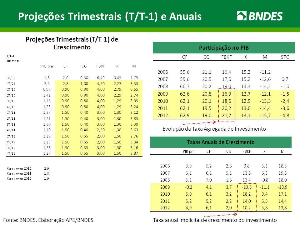 Projeções Trimestrais (T/T-1) e Anuais Fonte: BNDES. Elaboração APE/BNDES Projeções Trimestrais (T/T-1) de Crescimento Evolução da Taxa Agregada de In