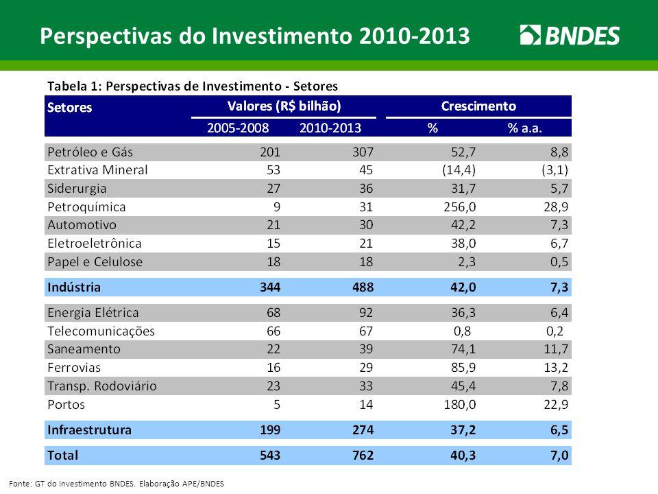 Perspectivas do Investimento 2010-2013 Fonte: GT do Investimento BNDES. Elaboração APE/BNDES