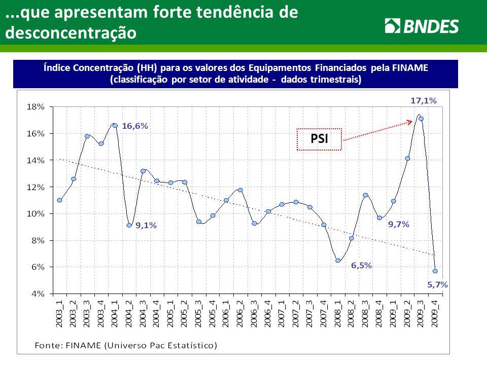 ...que apresentam forte tendência de desconcentração Índice Concentração (HH) para os valores dos Equipamentos Financiados pela FINAME (classificação por setor de atividade - dados trimestrais) PSI