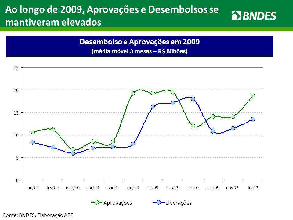 Ao longo de 2009, Aprovações e Desembolsos se mantiveram elevados Desembolso e Aprovações em 2009 (média móvel 3 meses – R$ Bilhões) Fonte: BNDES. Ela