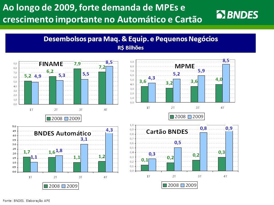 Ao longo de 2009, forte demanda de MPEs e crescimento importante no Automático e Cartão Desembolsos para Maq. & Equip. e Pequenos Negócios R$ Bilhões