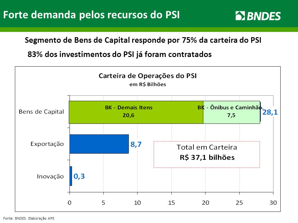 Forte demanda pelos recursos do PSI Fonte: BNDES. Elaboração APE 83% dos investimentos do PSI já foram contratados Segmento de Bens de Capital respond