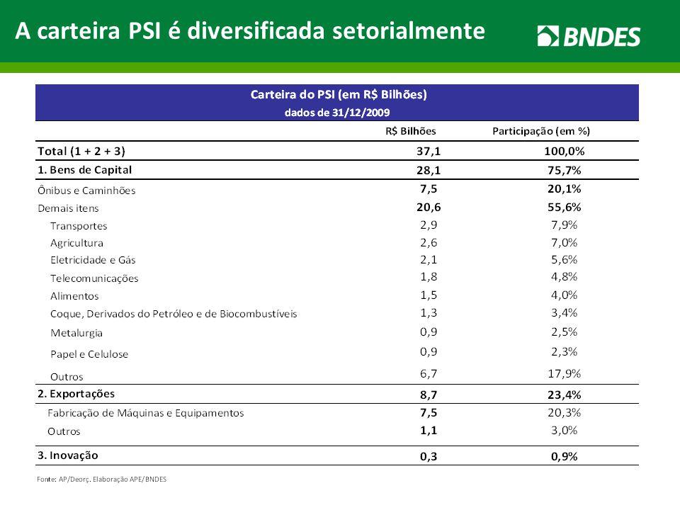 A carteira PSI é diversificada setorialmente