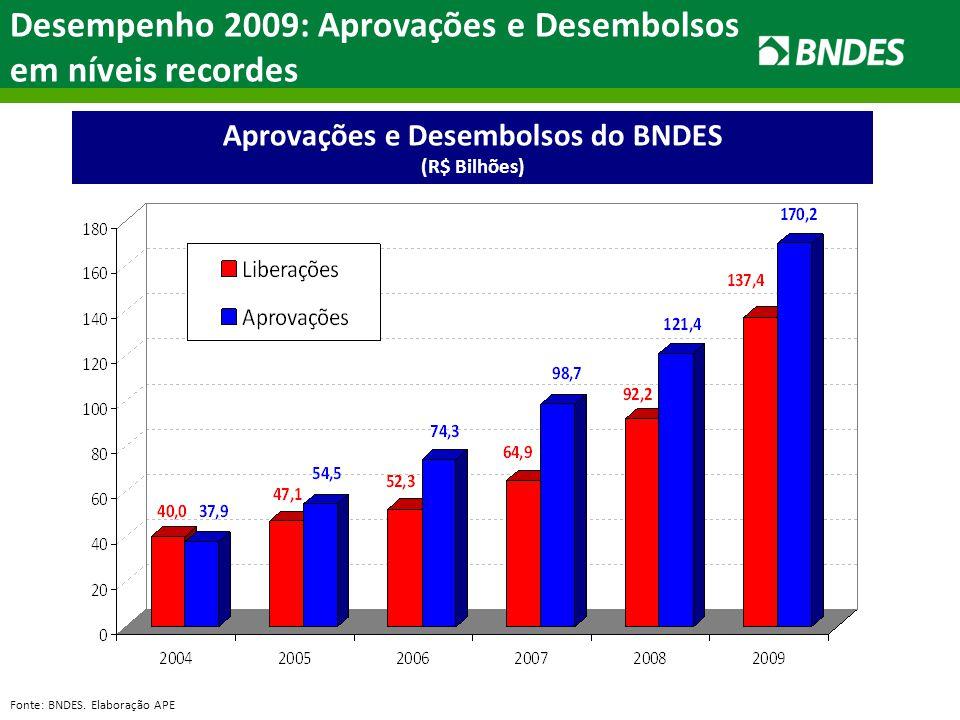 Aprovações e Desembolsos do BNDES (R$ Bilhões) Desempenho 2009: Aprovações e Desembolsos em níveis recordes Fonte: BNDES. Elaboração APE