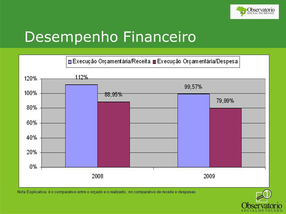 Desempenho Financeiro Nota Explicativa: é o comparativo entre o orçado e o realizado, no comparativo de receita e despesas.