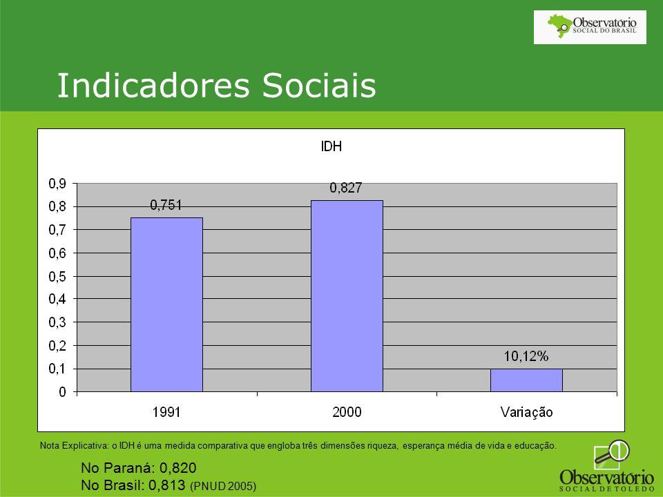 Indicadores Sociais Nota Explicativa: o IDH é uma medida comparativa que engloba três dimensões riqueza, esperança média de vida e educação. No Paraná